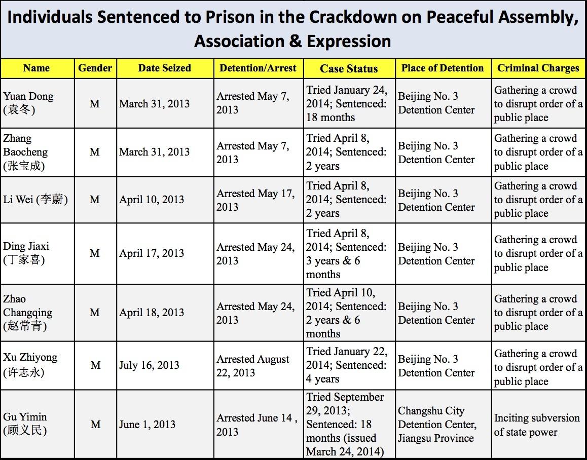 chart prison sentences