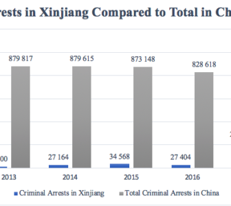 Criminal Arrests in Xinjiang Account for 21% of China's Total in 2017