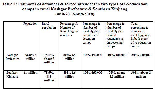 China: Massive Numbers of Uyghurs & Other Ethnic Minorities Forced into Re-education Programs